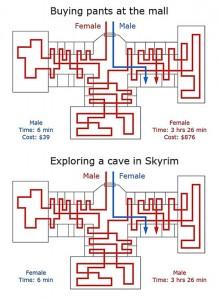 Skyrim : différence d'exploration entre cave et boutique