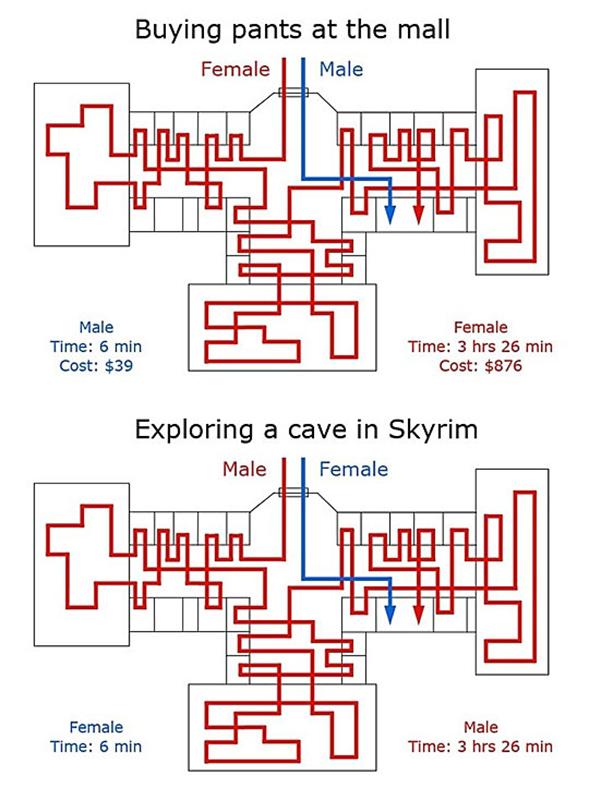 Explorer une cave dans Skyrim : les différences homme/femme